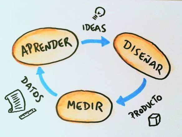 Fuente: http://blogs.icemd.com/blog-nuevos-modelos-de-negocio-tendencias-2-0-/el-metodo-lean-startup/